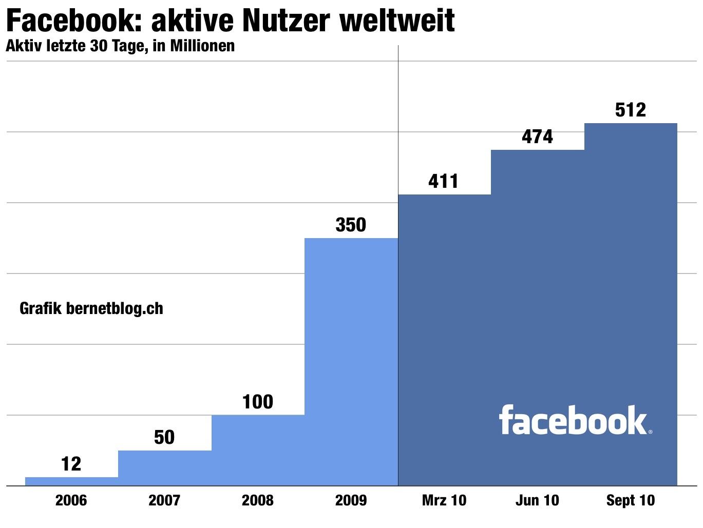 Login Facebook Schweiz