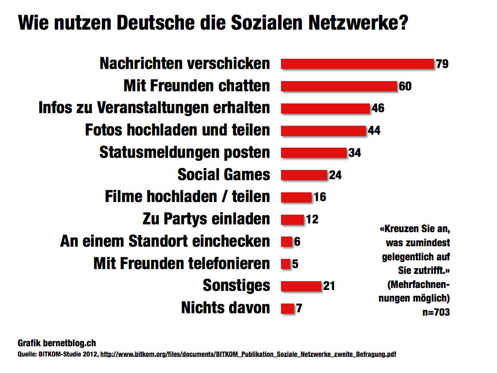 Erfreut Vorlagen Für Soziale Netzwerke Galerie - Beispiel ...