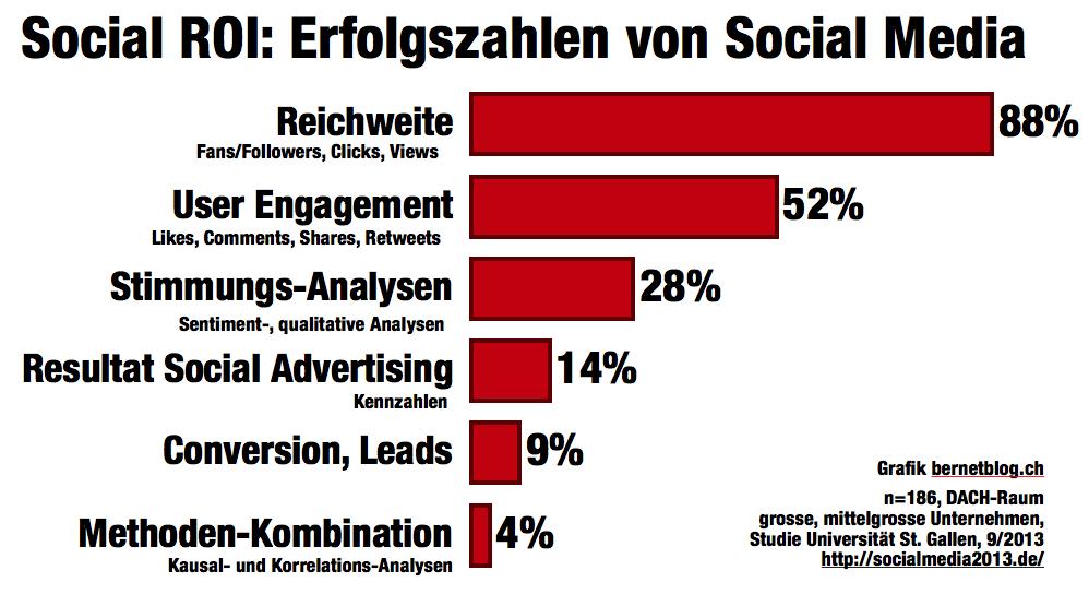 Return on Social Media: Erfolgsziele bei Kunden und Messgrössen ...