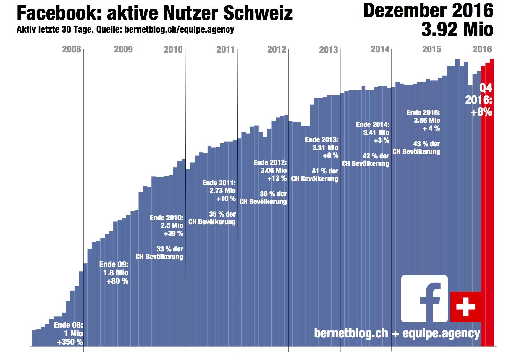 Es Seit Deutschland Facebook Gibt Wann In